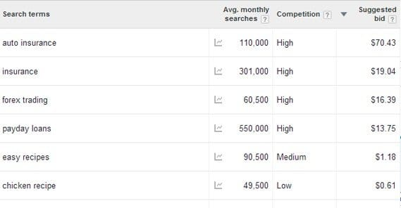 How Many Hits per Day Should I Have Before Using Adsense?