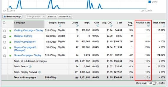 CTR Column Adwords