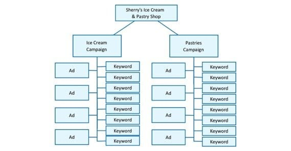Google Ad Grouping Example Organization