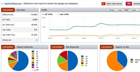 How To Add Google Analytics To Semrush