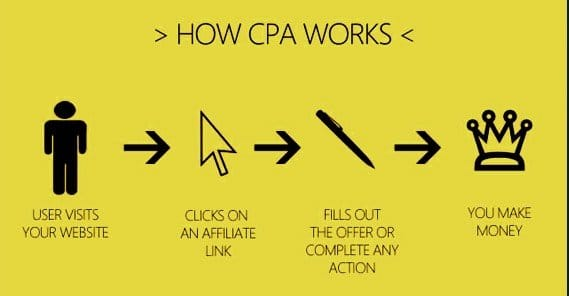 How CPA Works
