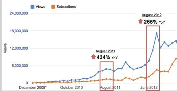 YouTube Views Growth