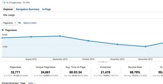 What is The Difference Between Hits and Pageviews?