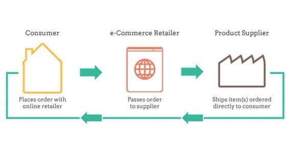 Dropshipping Diagram