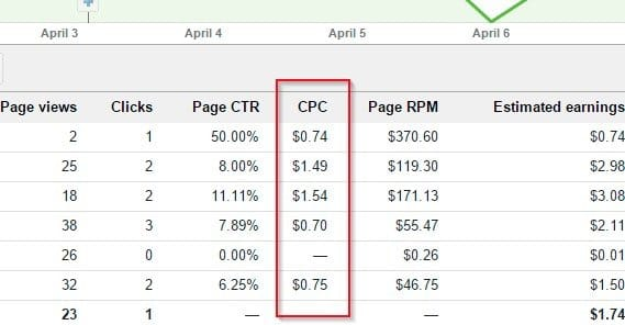 Should You Pay to Send Traffic to an AdSense Site?