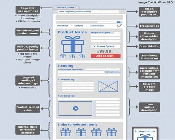 Product Page Optimization Tips