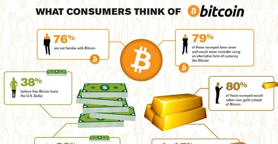 What Consumers Think of Bitcoin