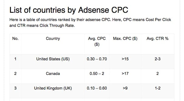 Which Countries Have The Highest CPM Payout Rates?