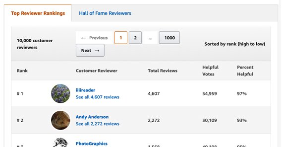 Top Reviewers on Amazon