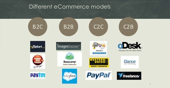 The Exhaustive List of Ecommerce Types and Categories