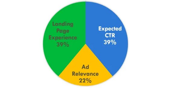 Ad Relevance Breakdown