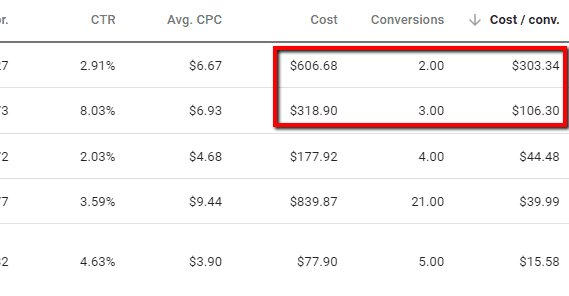 Expensive Conversions Google Ads