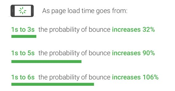 Landing Page and Bounce Rate